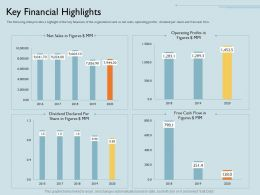 Key Financial Highlights In Declared Ppt Powerpoint Presentation Inspiration Ideas
