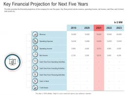 Key Financial Projection For Next Five Years Secondary Market Investment Ppt Deck