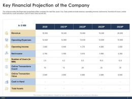 Key Financial Projection Of The Company Assets Ppt Powerpoint Presentation Slides Good