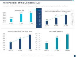 Key Financials Of The Company Profit M1221 Ppt Powerpoint Presentation Pictures Portfolio