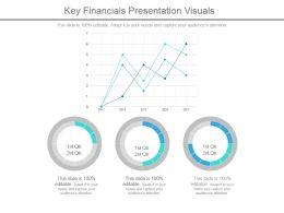Key Financials Presentation Visuals