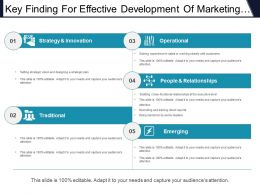 Key Finding For Effective Development Of Marketing Leaders