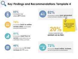Key Findings And Recommendations Online Reviews Growth Ppt Powerpoint Presentation File Icons