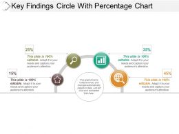 Key Findings Circle With Percentage Chart Sample Ppt Presentation