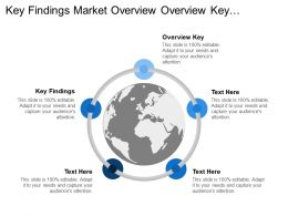 Key Findings Market Overview Overview Key Application Areas
