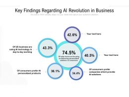 Key Findings Regarding AI Revolution In Business