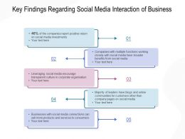 Key Findings Regarding Social Media Interaction Of Business
