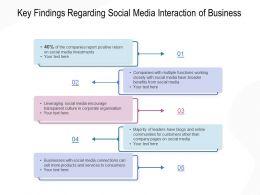 Key Findings Regarding Social Media Interaction Of Business