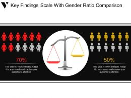 Key Findings Scale With Gender Ratio Comparison Ppt Examples Slides