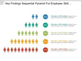 Key Findings Sequential Pyramid For Employee Skill Percentage Chart Ppt Background