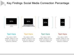 Key Findings Social Media Connection Percentage Ppt Infographic Template