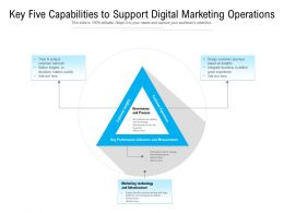 Key Five Capabilities To Support Digital Marketing Operations
