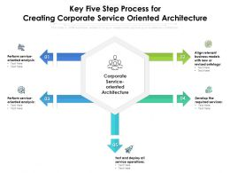 Key Five Step Process For Creating Corporate Service Oriented Architecture