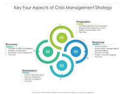 Key Four Aspects Of Crisis Management Strategy