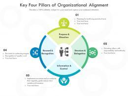Key Four Pillars Of Organizational Alignment