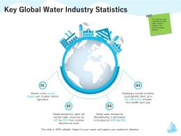 Key Global Water Industry Statistics Anticipated M1289 Ppt Powerpoint Presentation Summary Show