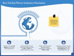Key Global Water Industry Statistics Anticipated Ppt Powerpoint Presentation Styles Format Ideas