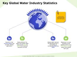 Key Global Water Industry Statistics Landfill Ppt Powerpoint Presentation Styles Structure