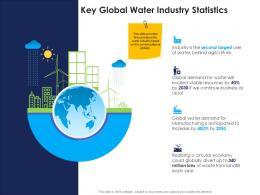 key global water industry statistics urban water management ppt slides