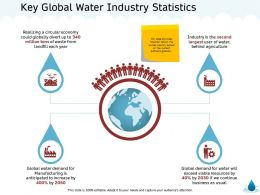 Key Global Water Industry Statistics Usual M1342 Ppt Powerpoint Presentation Ideas Gallery