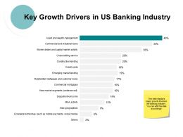 Key Growth Drivers In Us Banking Industry Ppt Powerpoint Presentation File Graphics