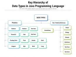 Key Hierarchy Of Data Types In Java Programming Language