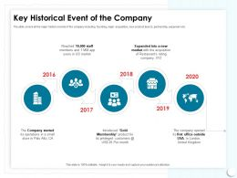 Key Historical Event Of The Company Into Rating Ppt Powerpoint Presentation Slide