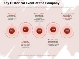 Key Historical Event Of The Company Privileged Ppt Powerpoint Presentation Gallery Show