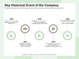 Key Historical Event Of The Company Reached App Ppt Powerpoint Presentation Slides Brochure