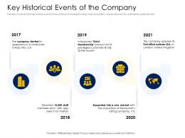 Key Historical Events Of The Company Alternative Financing Pitch Deck Ppt Tutorials