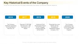 Key Historical Events Of The Company Community Financing Pitch Deck Ppt File Graphics