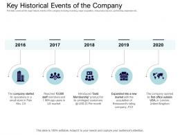Key Historical Events Of The Company Equity Collective Financing Ppt Clipart