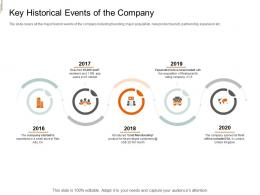 Key Historical Events Of The Company Equity Crowd Investing Ppt Ideas