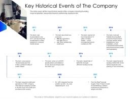 Key Historical Events Of The Company Equity Secondaries Pitch Deck Ppt Background
