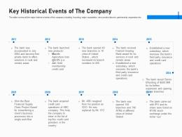 Key Historical Events Of The Company Investment Fundraising Post IPO Market Ppt Layouts Deck