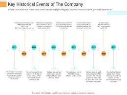 Key Historical Events Of The Company Investment Generate Funds Through Spot Market Investment