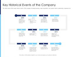Key Historical Events Of The Company Raise Funds After Market Investment Ppt File Portfolio