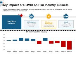 Key Impact Of COVID On Film Industry Business M1498 Ppt Powerpoint Presentation Gallery Tips