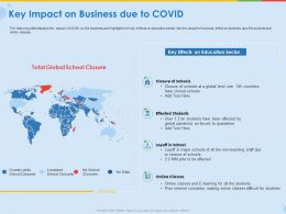 Key Impact On Business Due To Covid Effected Students Ppt Presentation Show