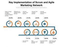 Key Implementation Of Scrum And Agile Marketing Network