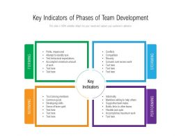 Key Indicators Of Phases Of Team Development