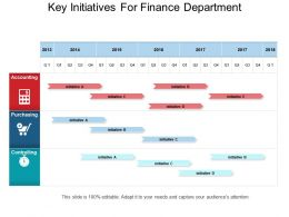 Key Initiatives For Finance Department Ppt Summary
