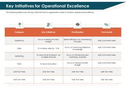 Key Initiatives For Operational Excellence Improving Ppt Powerpoint Slides