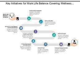 Key Initiatives For Work Life Balance Covering Wellness Program And Other Facilities
