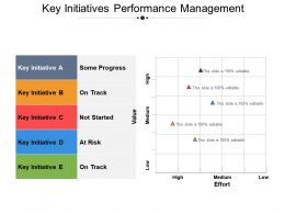 Key Initiatives Performance Management Presentation Diagrams