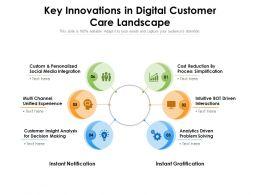 Key Innovations In Digital Customer Care Landscape