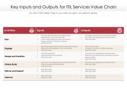 Key Inputs And Outputs For ITIL Services Value Chain