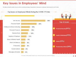 Key Issues In Employees Mind Top Issues Ppt Powerpoint Presentation Outline Vector