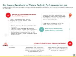 Key Issues Questions For Theme Parks In Post Coronavirus Era Hit Ppt Powerpoint Presentation Styles