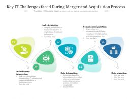 Key IT Challenges Faced During Merger And Acquisition Process